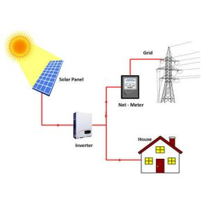 on-grid güneş enerji sistemi